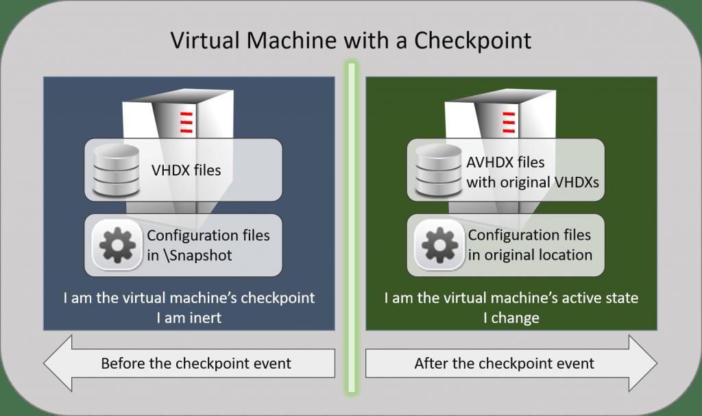 snapshot chekpoint